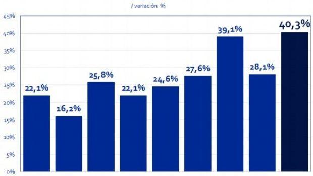 Precios: según el Índice Congreso, 2016 marcó un alza histórica