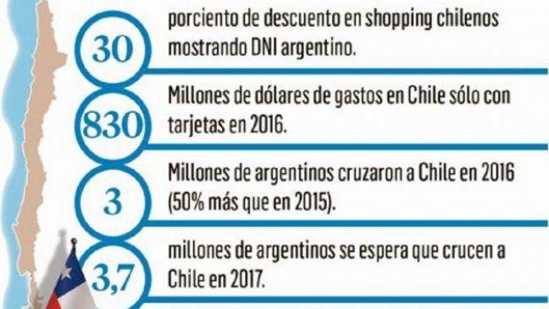 Alerta en Argentina por las ofertas en comercios chilenos