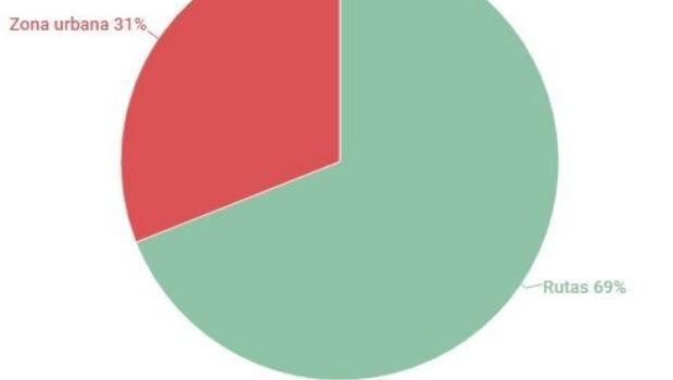 Las muertes por accidentes de tránsito aumentaron un 55%
